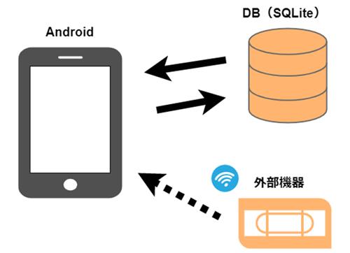 無線通信連携の業務アプリ開発(Flutter)