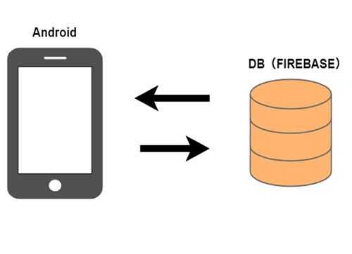 社員管理アプリ開発(Flutter・android・ios)