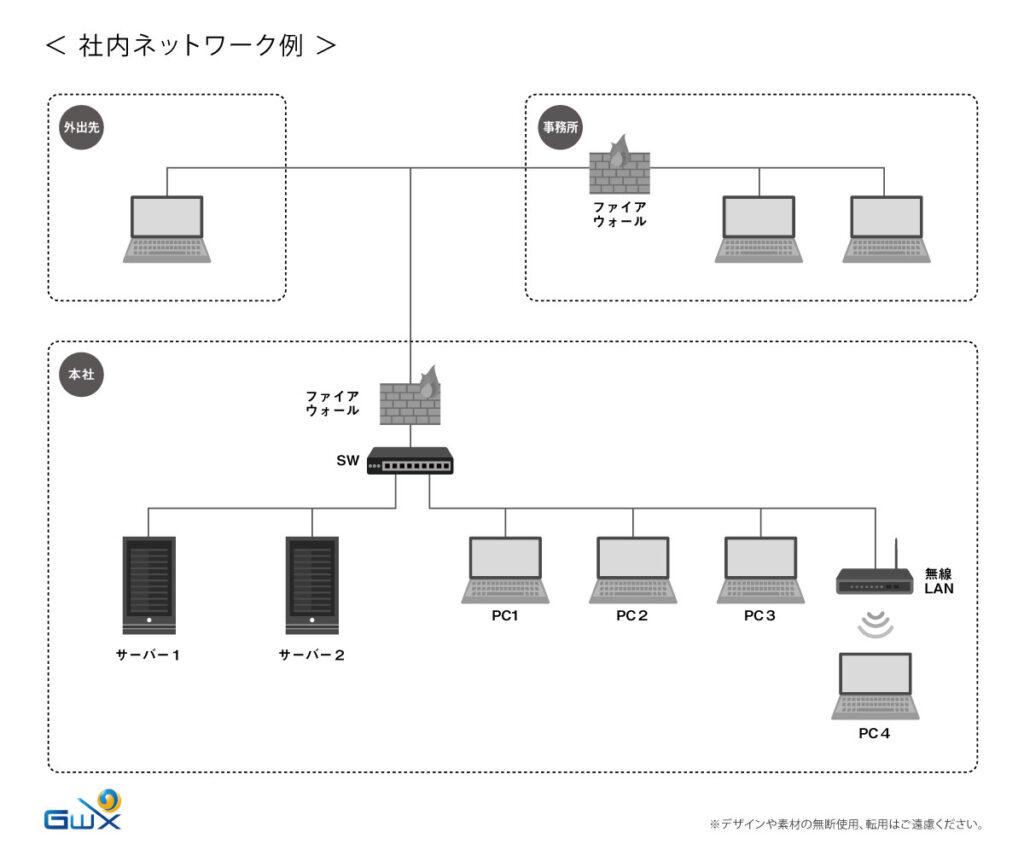 社内ネットワークセキュリティ対策のコンサルティング